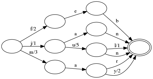 finite state transducer